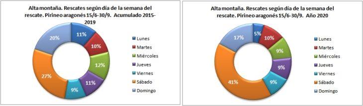 Rescates en alta montaña según el día de la semana. Pirineo aragonés 15/6 -30/9 de 2015 a 2020. Datos GREIM