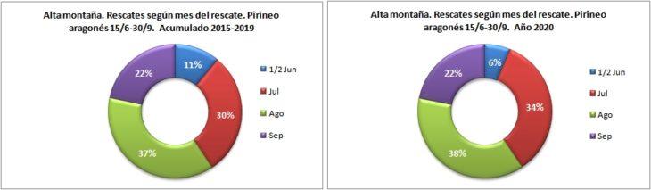 Rescates en alta montaña según el mes del rescate. Pirineo aragonés 15/6 -30/9 de 2015 a 2020. Datos GREIM