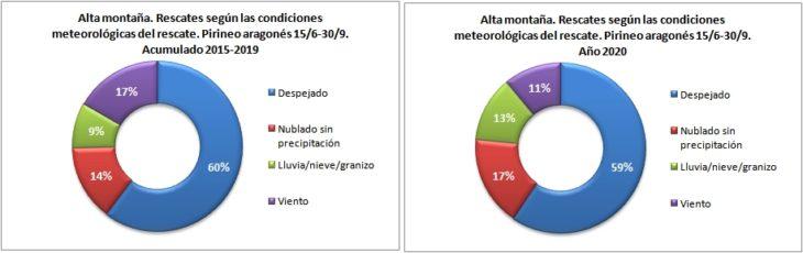Rescates en alta montaña según las condiciones meteorológicas. Pirineo aragonés 15/6 -30/9 de 2015 a 2020. Datos GREIM