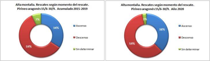 Rescates en alta montaña según el momento del rescate. Pirineo aragonés 15/6 -30/9 de 2015 a 2020. Datos GREIM