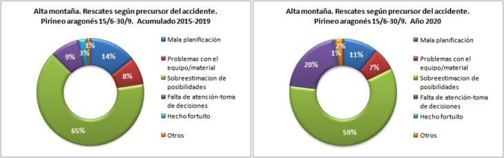 Rescates en alta montaña según el precursor del accidente. Pirineo aragonés 15/6 -30/9 de 2015 a 2020. Datos GREIM