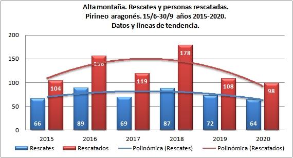 Alta montaña y rescates en Pirineo aragonés. 15/6-30/9 de 2015 a 2020. Datos GREIM