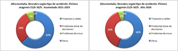 Rescates en alta montaña según el tipo de accidente. Pirineo aragonés 15/6 -30/9 de 2015 a 2020. Datos GREIM