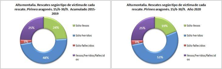 Rescates en alta montaña según el tipo de víctima. Pirineo aragonés 15/6 -30/9 de 2015 a 2020. Datos GREIM