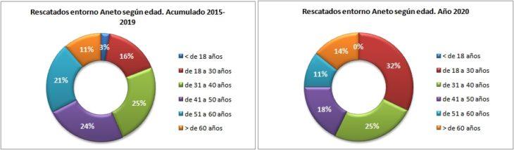 Personas rescatadas en el Aneto 2015-2020 según la edad. Datos GREIM