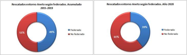 Personas rescatadas en el Aneto 2015-2020 según están federadas. Datos GREIM