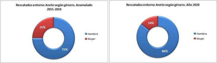 Personas rescatadas en el Aneto 2015-2020 según género. Datos GREIM