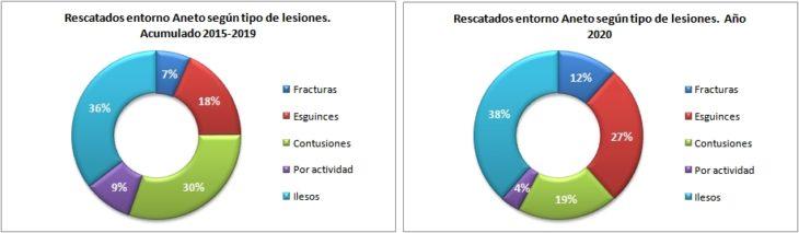Personas rescatadas en el Aneto 2015-2020 según la lesión. Datos GREIM