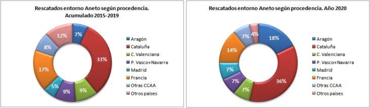 Personas rescatadas en el Aneto 2015-2020 según la procedencia. Datos GREIM