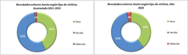 Personas rescatadas en el Aneto 2015-2020 según el tipo de víctima. Datos GREIM