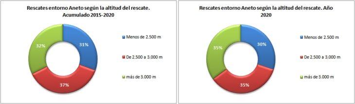 Rescates en el Aneto 2015-2020 según altitud del rescate. Datos GREIM