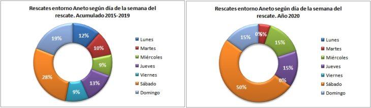 Rescates en el Aneto 2015-2020 según el día de la semana. Datos GREIM