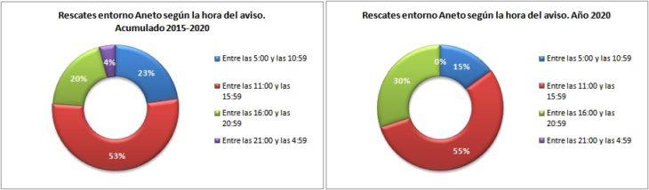 Rescates en el Aneto 2015-2020 según hora de aviso. Datos GREIM
