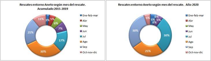 Rescates en el Aneto 2015-2020 según el mes del rescate. Datos GREIM