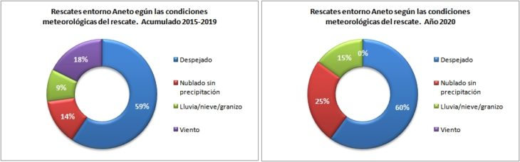 Rescates en el Aneto 2015-2020 según las condiciones meteorológicas. Datos GREIM