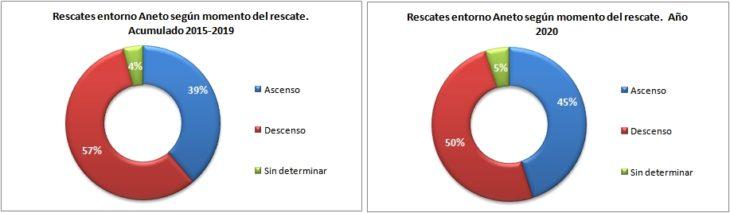 Rescates en el Aneto 2015-2020 según el momento del rescate. Datos GREIM