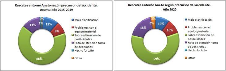 Rescates en el Aneto 2015-2020 según el precursor del accidente. Datos GREIM