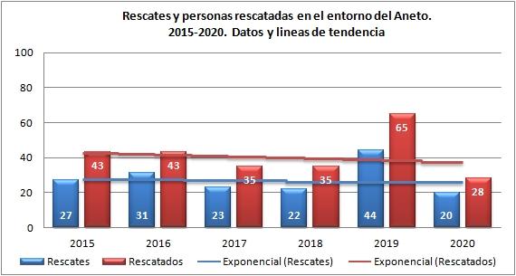 Rescates en el Aneto 2015 - 2020. Datos GREIM