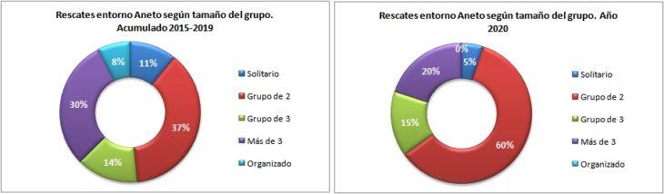 Rescates en el Aneto 2015-2020 según el tamaño del grupo. Datos GREIM