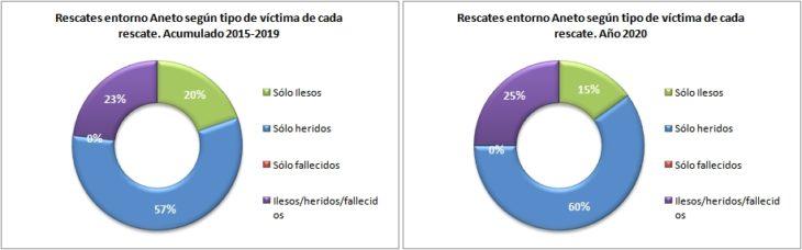 Rescates en el Aneto 2015-2020 según el tipo de víctima. Datos GREIM