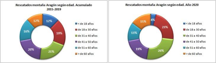 Personas rescatadas en Aragón 2015-2020 según edad. Datos GREIM