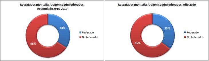 Personas rescatadas en Aragón 2015-2020 según están federadas. Datos GREIM