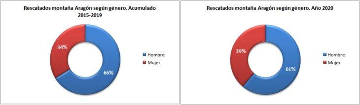 Personas rescatadas en Aragón 2015-2020 según género. Datos GREIM