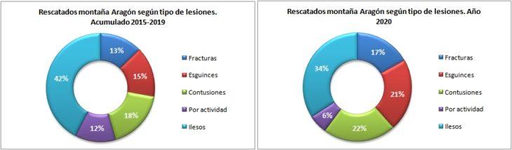 Personas rescatadas en Aragón 2015-2020 según la lesión. Datos GREIM