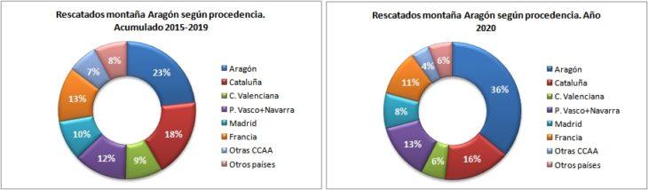Personas rescatadas en Aragón 2015-2020 según la procedencia. Datos GREIM