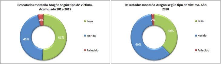 Personas rescatadas en Aragón 2015-2020 según el tipo de víctima. Datos GREIM