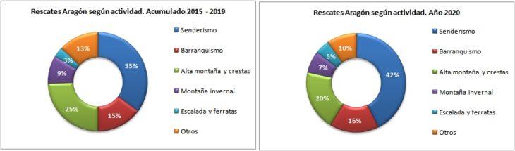 Rescates en Aragón 2015-2020 según actividad que practicaban. Datos GREIM
