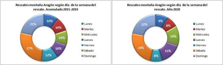 Rescates en Aragón 2015-2020 según el día de la semana. Datos GREIM