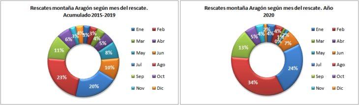 Rescates en Aragón 2015-2020 según el mes del rescate. Datos GREIM