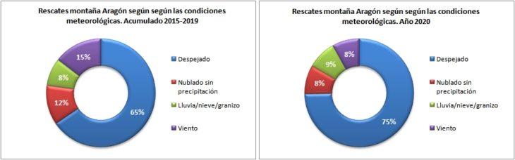 Rescates en Aragón 2015-2020 según las condiciones meteorológicas. Datos GREIM
