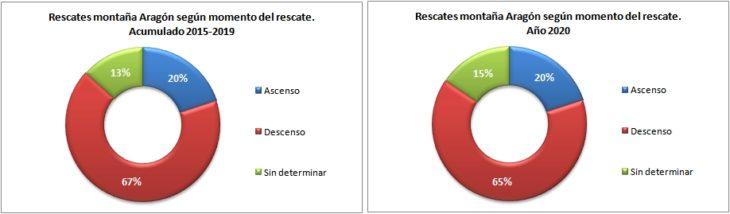 Rescates en Aragón 2015-2020 según el momento del rescate. Datos GREIM