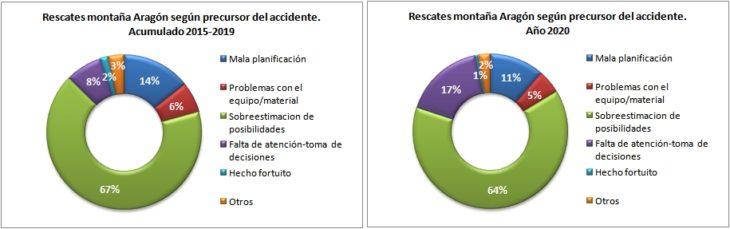 Rescates en Aragón 2015-2020 según precursor del accidente. Datos GREIM