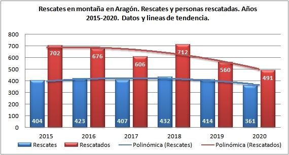 Rescates Aragón 2015-2020. Datos GREIM