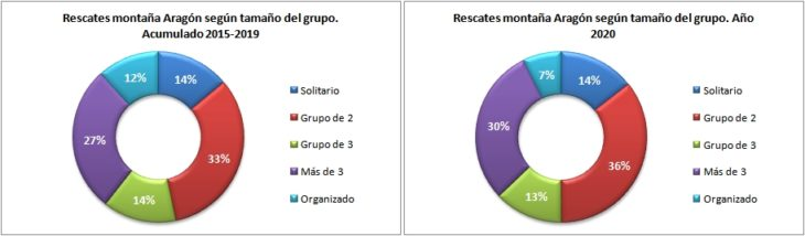 Rescates en Aragón 2015-2020 según el tamaño del grupo. Datos GREIM