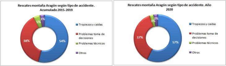 Rescates en Aragón 2015-2020 según tipo de accidente. Datos GREIM