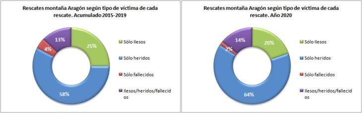 Rescates en Aragón 2015-2020 según el tipo de víctima. Datos GREIM