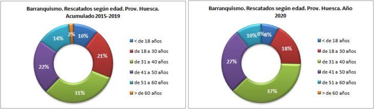 Personas rescatadas en barranquismo según la edad. Provincia de Huesca 2015-2020. Datos GREIM