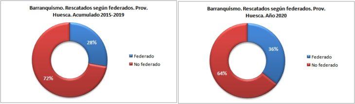 Personas rescatadas en barranquismo según están federadas. Provincia de Huesca 2015-2020. Datos GREIM