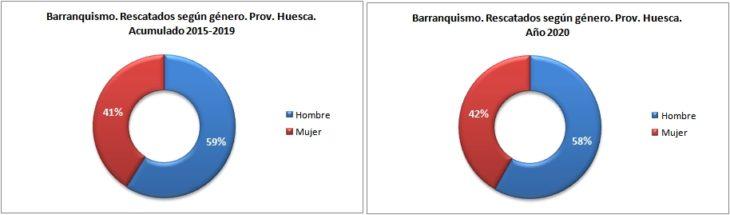 Personas rescatadas en barranquismo según género. Provincia de Huesca 2015-2020. Datos GREIM