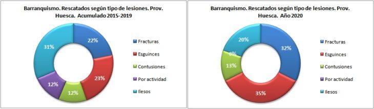 Personas rescatadas en barranquismo según la lesión. Provincia de Huesca 2015-2020. Datos GREIM