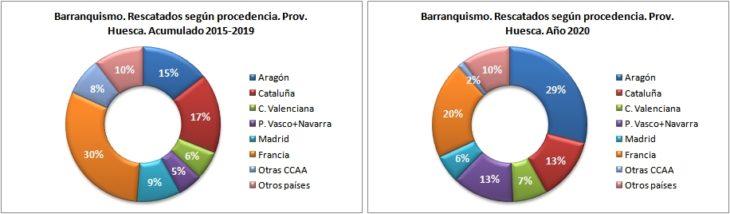 Personas rescatadas en barranquismo según la procedencia. Provincia de Huesca 2015-2020. Datos GREIM