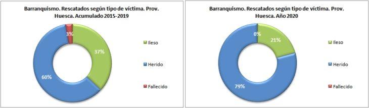 Personas rescatadas en barranquismo según el tipo de víctima. Provincia de Huesca 2015-2020. Datos GREIM
