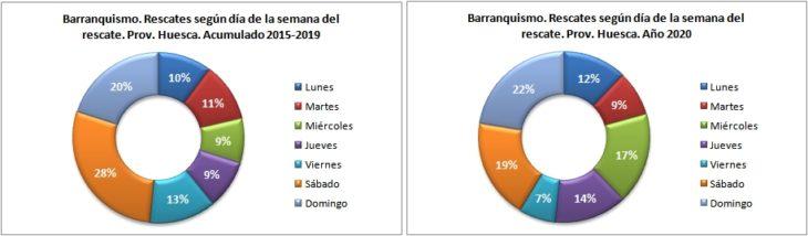 Rescates en barranquismo según el día de la semana. Provincia de Huesca 2015-2020. Datos GREIM