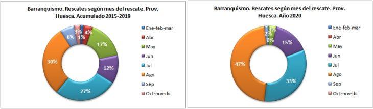 Rescates en barranquismo según el mes del rescate. Provincia de Huesca 2015-2020. Datos GREIM