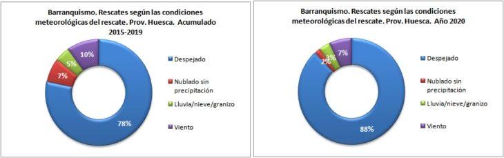 Rescates en barranquismo según las condiciones meteorológicas. Provincia de Huesca 2015-2020. Datos GREIM