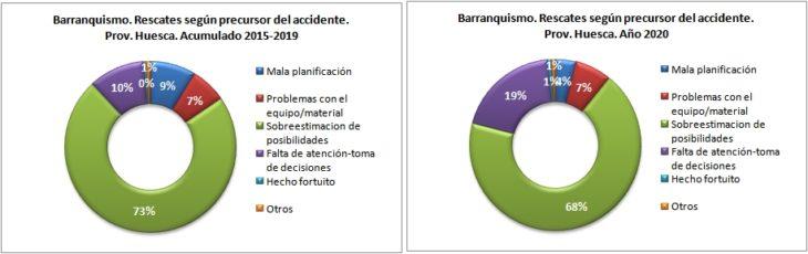 Rescates en barranquismo según el precursor del accidente. Provincia de Huesca 2015-2020. Datos GREIM